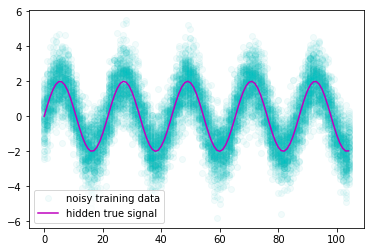 univariate_noisy_training_hidden_truth.png